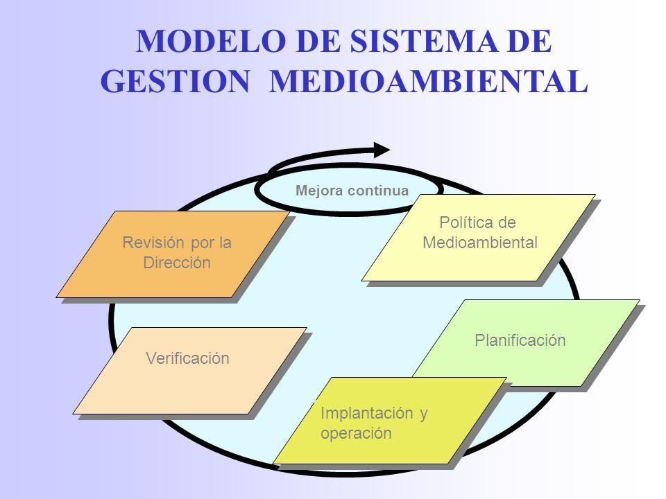 ISO 14001 BENEFICIOS Mejora competitiva.Mejorar la eficacia operativa de los procesos.