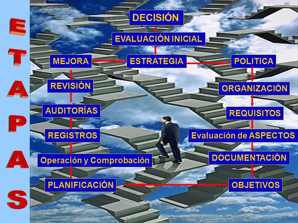 L a alta Dirección debe revisar a intervalos definidos el SG para asegurar su conveniencia, adecuación y eficacia continuadas. Elementos de entrada: D