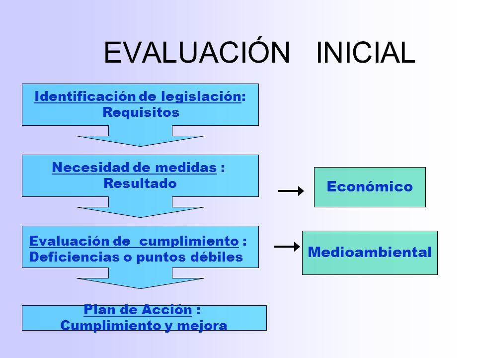DECISIÓN EVALUACIÓN INICIAL ESTRATEGIAPOLITICA ORGANIZACIÓN Evaluación de ASPECTOS REQUISITOS OBJETIVOSPLANIFICACIÓN DOCUMENTACIÓN Operación y Comprobación REGISTROS AUDITORÍAS REVISIÓN MEJORA
