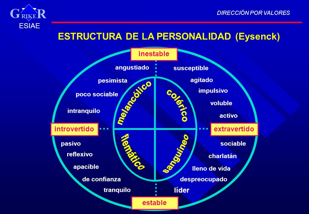 DIRECCIÓN POR VALORES RIKE R G ESIAE ESTRUCTURA DE LA PERSONALIDAD (Eysenck) inestable estable extravertidointrovertido angustiado pesimista poco soci