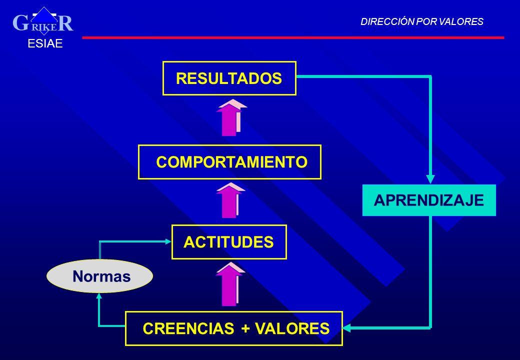 DIRECCIÓN POR VALORES RIKE R G ESIAE CREENCIAS + VALORES ACTITUDES COMPORTAMIENTO RESULTADOS Normas APRENDIZAJE