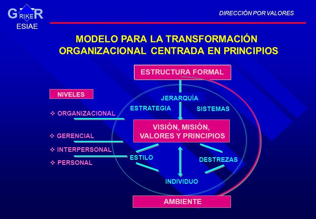 ESTRUCTURA FORMAL ORGANIZACIONAL VISIÓN, MISIÓN, VALORES Y PRINCIPIOS INDIVIDUO AMBIENTE ESTILO DESTREZAS ESTRATEGIA SISTEMAS JERARQUÍA GERENCIAL INTE