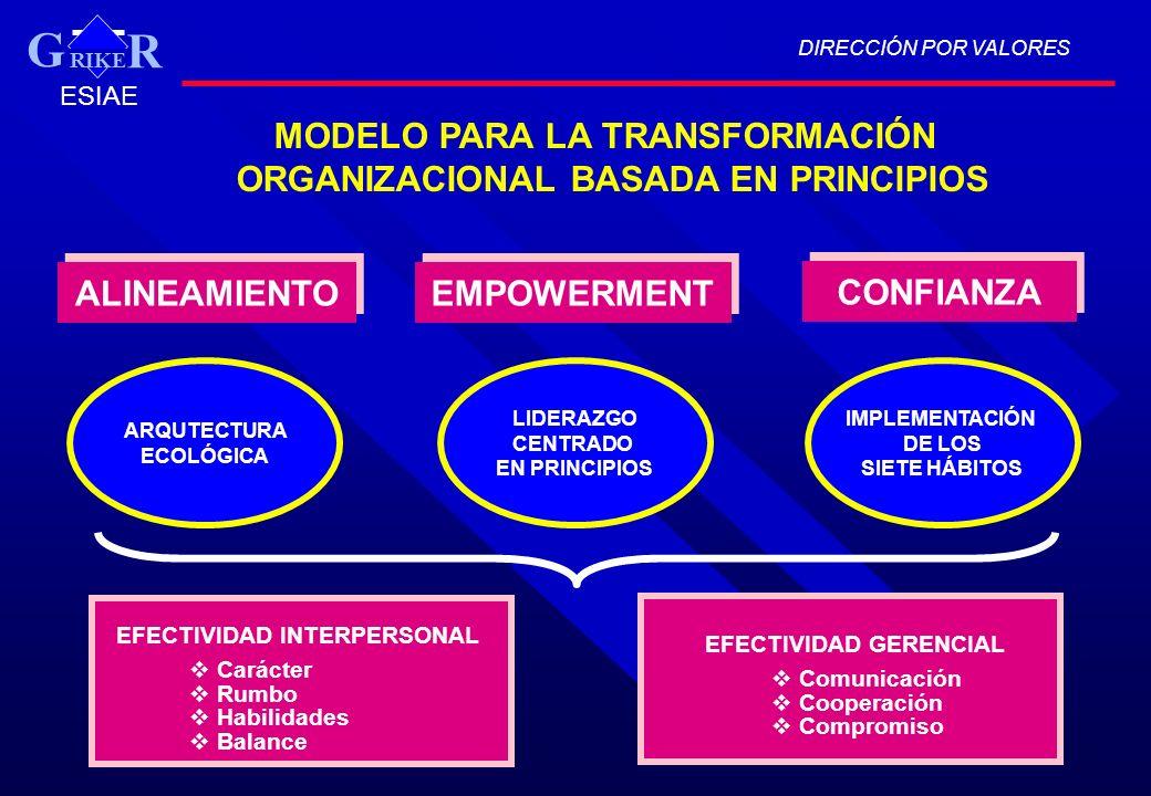 ARQUTECTURA ECOLÓGICA MODELO PARA LA TRANSFORMACIÓN ORGANIZACIONAL BASADA EN PRINCIPIOS IMPLEMENTACIÓN DE LOS SIETE HÁBITOS DIRECCIÓN POR VALORES RIKE