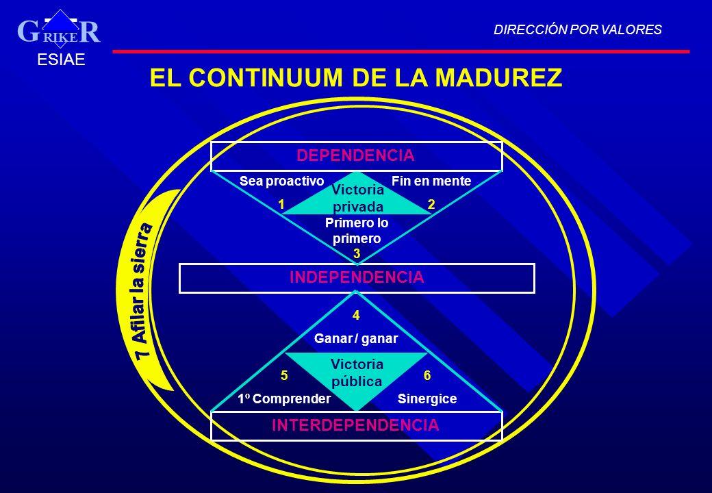 DIRECCIÓN POR VALORES RIKE R G ESIAE EL CONTINUUM DE LA MADUREZ DEPENDENCIA INDEPENDENCIA INTERDEPENDENCIA Sea proactivo 1 Fin en mente 2 Primero lo p