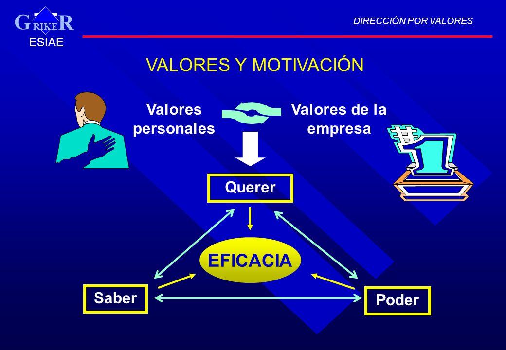 DIRECCIÓN POR VALORES RIKE R G ESIAE VALORES Y MOTIVACIÓN Valores personales Valores de la empresa Querer Saber Poder EFICACIA