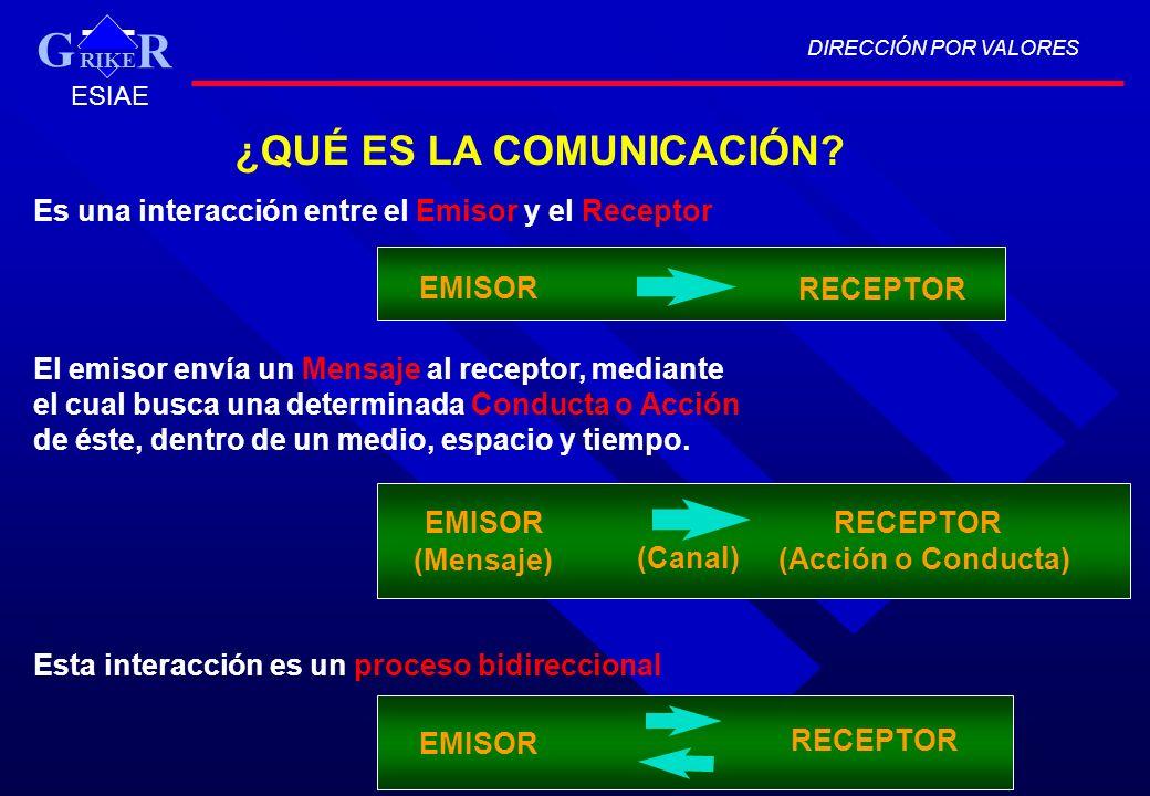 ¿QUÉ ES LA COMUNICACIÓN? Es una interacción entre el Emisor y el Receptor EMISOR RECEPTOR El emisor envía un Mensaje al receptor, mediante el cual bus