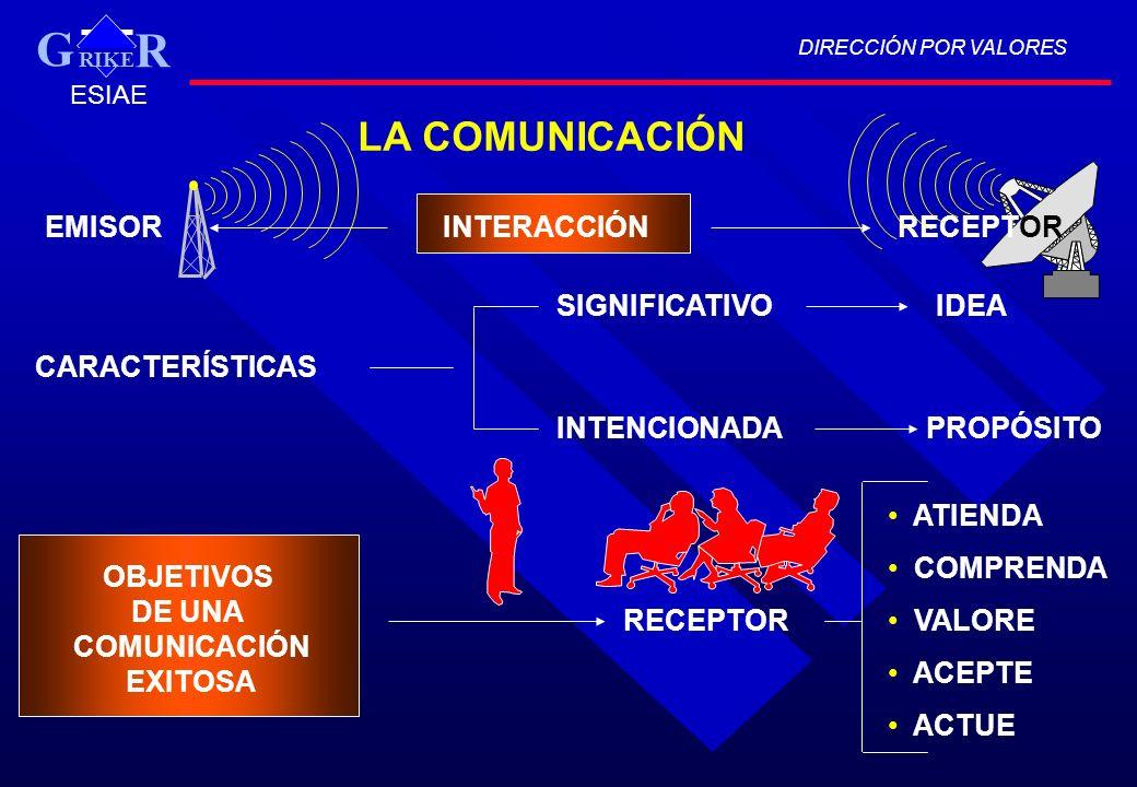 LA COMUNICACIÓN EMISORINTERACCIÓNRECEPTOR CARACTERÍSTICAS SIGNIFICATIVO INTENCIONADA IDEA PROPÓSITO OBJETIVOS DE UNA COMUNICACIÓN EXITOSA RECEPTOR ATI