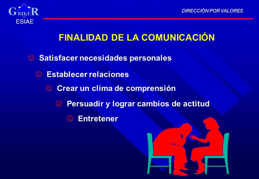 FINALIDAD DE LA COMUNICACIÓN Satisfacer necesidades personales Establecer relaciones Crear un clima de comprensión Persuadir y lograr cambios de actit