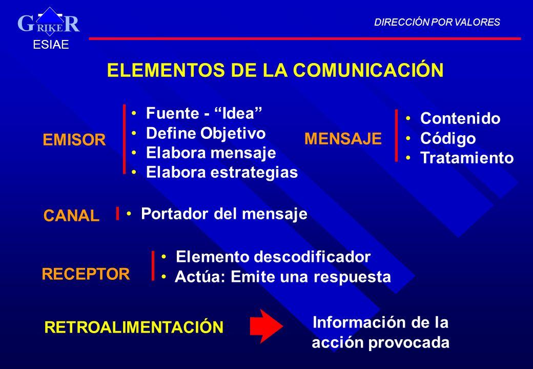 ELEMENTOS DE LA COMUNICACIÓN EMISOR Fuente - Idea Define Objetivo Elabora mensaje Elabora estrategias MENSAJE Contenido Código Tratamiento CANAL Porta