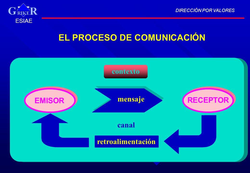 EL PROCESO DE COMUNICACIÓN retroalimentación mensaje canal DIRECCIÓN POR VALORES RIKE R G ESIAE contexto EMISOR RECEPTOR