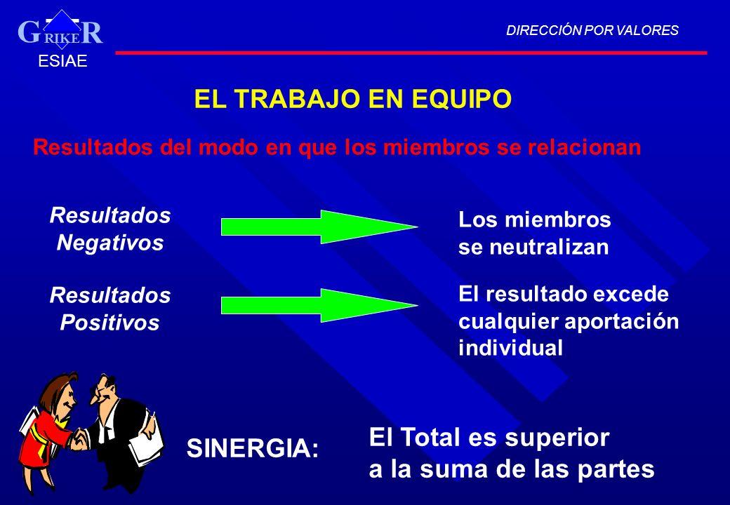 Resultados del modo en que los miembros se relacionan Resultados Negativos Resultados Positivos Los miembros se neutralizan El resultado excede cualqu