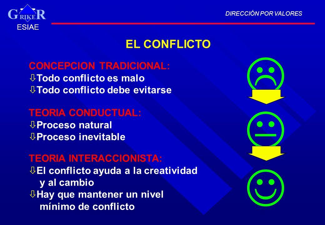 EL CONFLICTO CONCEPCION TRADICIONAL: ò Todo conflicto es malo ò Todo conflicto debe evitarse TEORIA CONDUCTUAL: ò Proceso natural ò Proceso inevitable