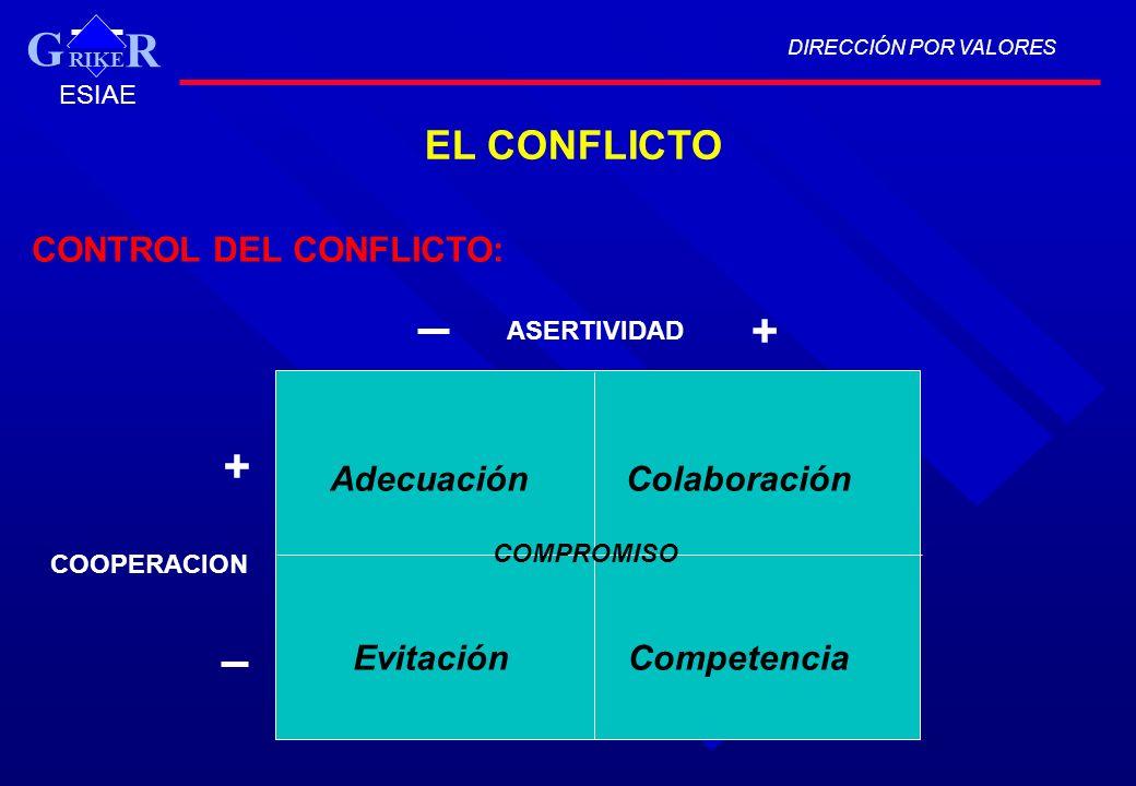 EL CONFLICTO AdecuaciónColaboración EvitaciónCompetencia COMPROMISO ASERTIVIDAD COOPERACION + + CONTROL DEL CONFLICTO: DIRECCIÓN POR VALORES RIKE R G