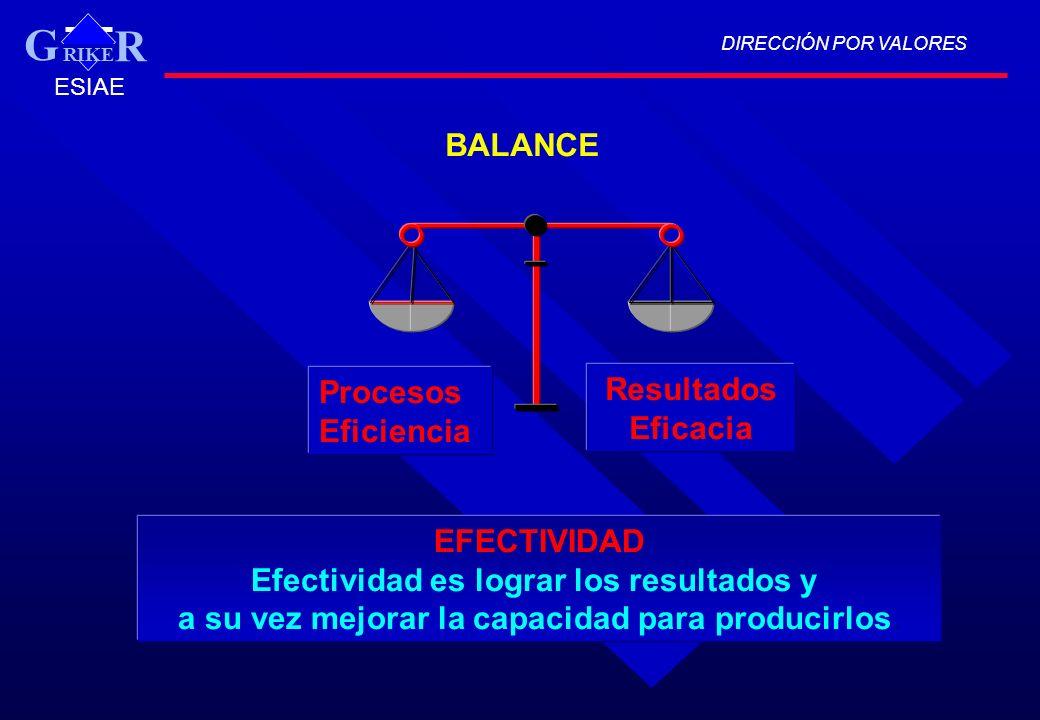 BALANCE Procesos Eficiencia Resultados Eficacia EFECTIVIDAD Efectividad es lograr los resultados y a su vez mejorar la capacidad para producirlos. DIR