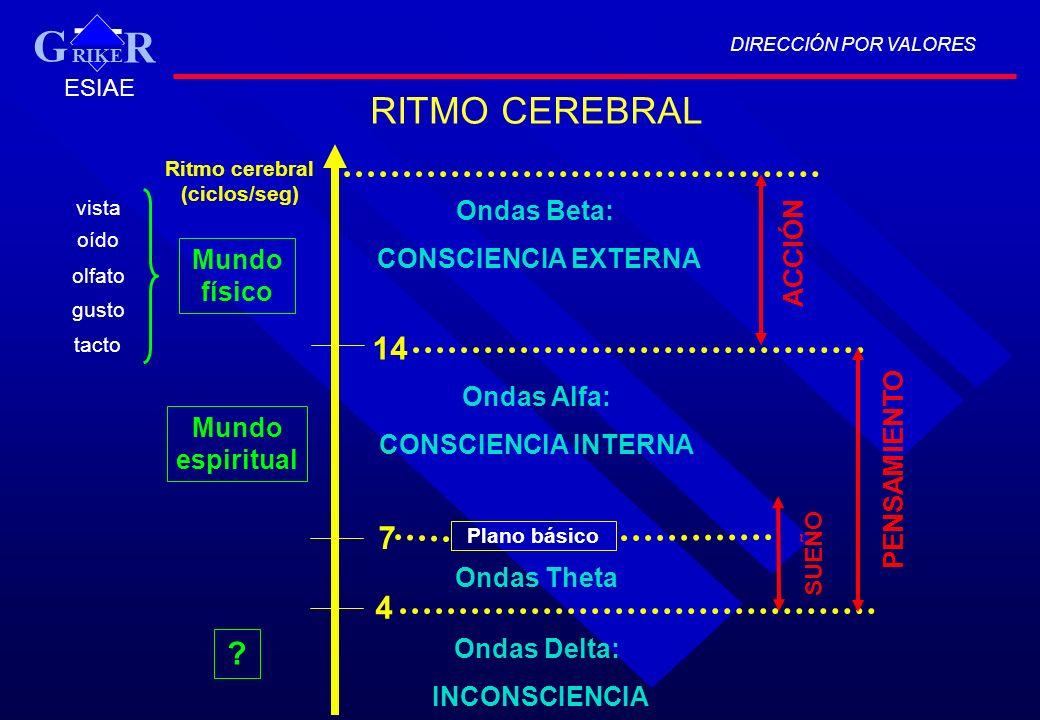 DIRECCIÓN POR VALORES RIKE R G ESIAE Ritmo cerebral (ciclos/seg) 4 7 Ondas Beta: CONSCIENCIA EXTERNA Ondas Theta Ondas Delta: INCONSCIENCIA Mundo físi