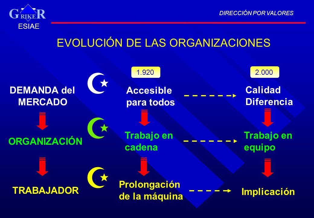 DIRECCIÓN POR VALORES RIKE R G ESIAE EVOLUCIÓN DE LAS ORGANIZACIONES Trabajo en equipo Trabajo en cadena DEMANDA del MERCADO ORGANIZACIÓN TRABAJADOR A