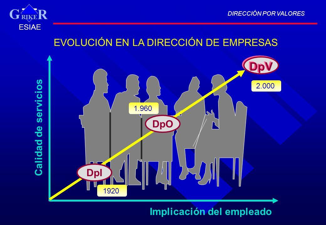 DIRECCIÓN POR VALORES RIKE R G ESIAE Calidad de servicios Implicación del empleado EVOLUCIÓN EN LA DIRECCIÓN DE EMPRESAS DpIDpO DpV 1920 1.960 2.000 9