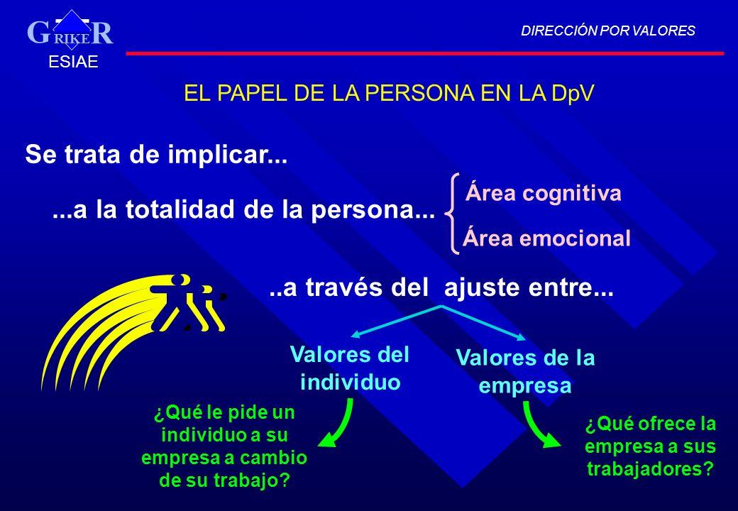DIRECCIÓN POR VALORES RIKE R G ESIAE EL PAPEL DE LA PERSONA EN LA DpV Se trata de implicar......a la totalidad de la persona... Área cognitiva Área em