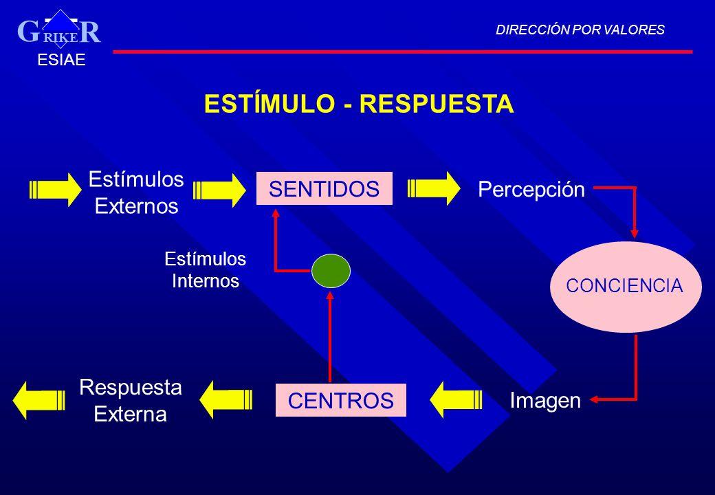 DIRECCIÓN POR VALORES RIKE R G ESIAE ESTÍMULO - RESPUESTA Estímulos Externos SENTIDOSPercepción CENTROS Imagen Respuesta Externa CONCIENCIA Estímulos