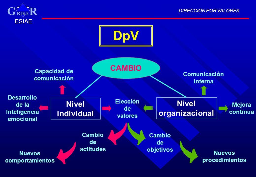 DIRECCIÓN POR VALORES RIKE R G ESIAE DpV CAMBIO Nivel individual Nivel organizacional Elección de valores Cambio de actitudes Nuevos comportamientos D