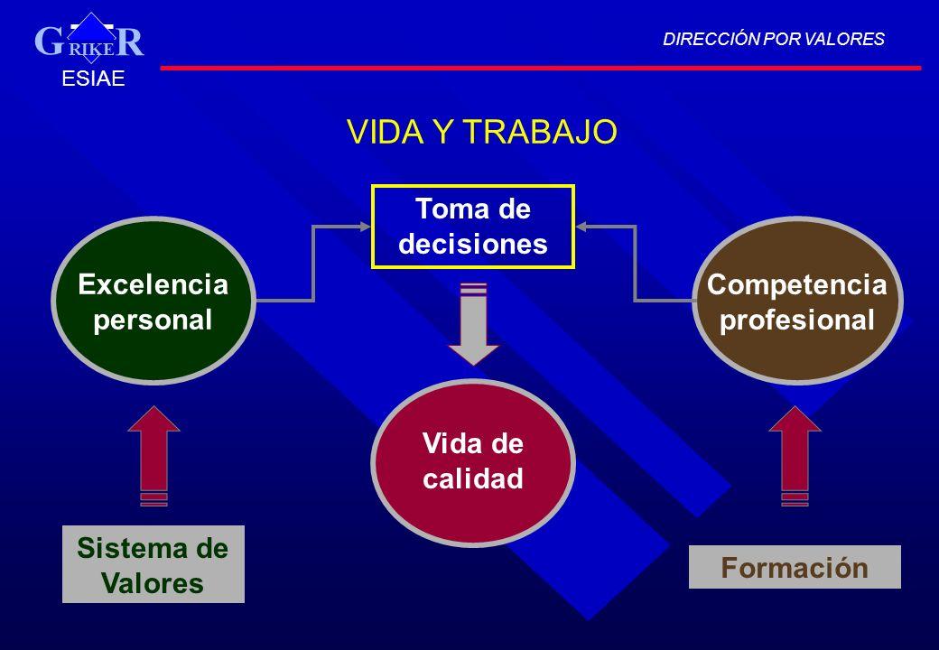 DIRECCIÓN POR VALORES RIKE R G ESIAE VIDA Y TRABAJO Vida de calidad Excelencia personal Competencia profesional Sistema de Valores Formación Toma de d