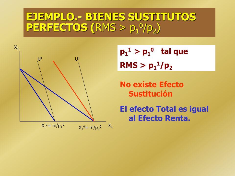 EJEMPLO.- PREFERENCIAS CUASILINEALES El efecto Total es igual al Efecto Sustitución No existe efecto Renta. X2X2 X21X21 X20X20 X1X1 X10X10 X11X11 m/p
