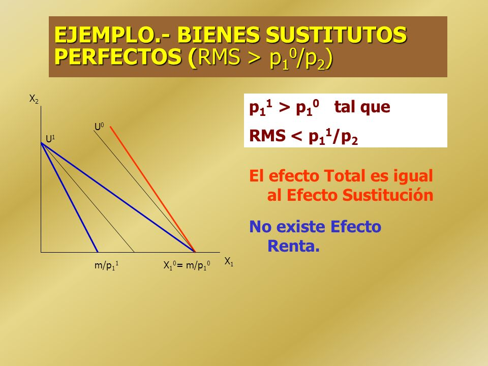 EJEMPLO.- BIENES SUSTITUTOS PERFECTOS (RMS > p 1 0 /p 2 ) No existe Efecto Sustitución El efecto Total es igual al Efecto Renta. X2X2 X1X1 X 1 1 = m/p