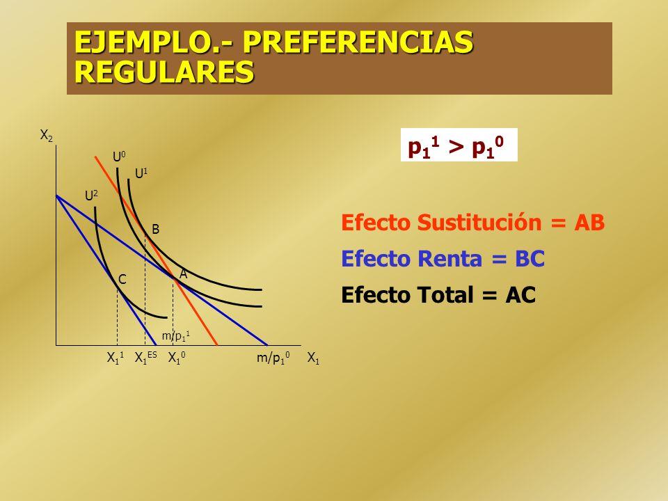 EJEMPLO.- BIENES SUSTITUTOS PERFECTOS (RMS > p 1 0 /p 2 ) El efecto Total es igual al Efecto Sustitución No existe Efecto Renta. X2X2 X1X1 X 1 0 = m/p