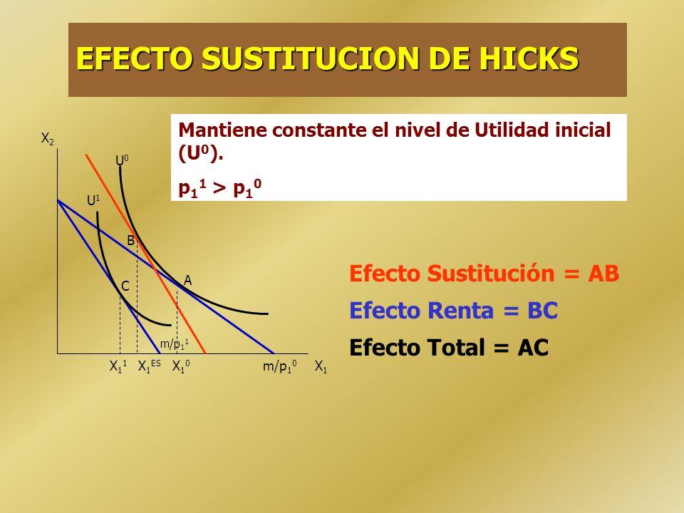 EJEMPLO.- PREFERENCIAS REGULARES Efecto Sustitución = AB Efecto Renta = BC Efecto Total = AC X2X2 X1X1 m/p 1 0 p 1 1 > p 1 0 U0U0 U2U2 A B U1U1 C X10X
