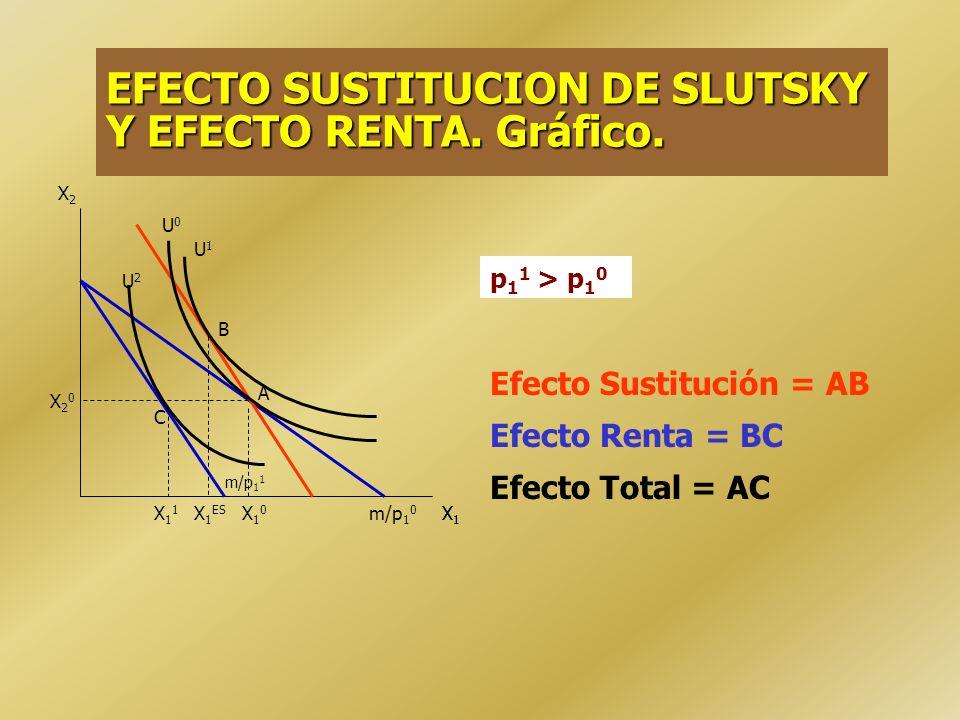 EFECTO SUSTITUCION: Se permite al consumidor alcanzar su nivel de consumo inicial Variación compensada de la renta: m´= p 1 1 X 1 0 + p 2 0 X 2 0 = p 1 0 X 1 0 + p 2 0 X 2 0 + (p 1 1 - p 1 0 ) X 1 0 = m + m m = (p 1 1 - p 1 0 ) X 1 0 m = (p 1 1 - p 1 0 ) X 1 0 EFECTO RENTA : Diferencia entre el Efecto Total y el Efecto Sustitución.