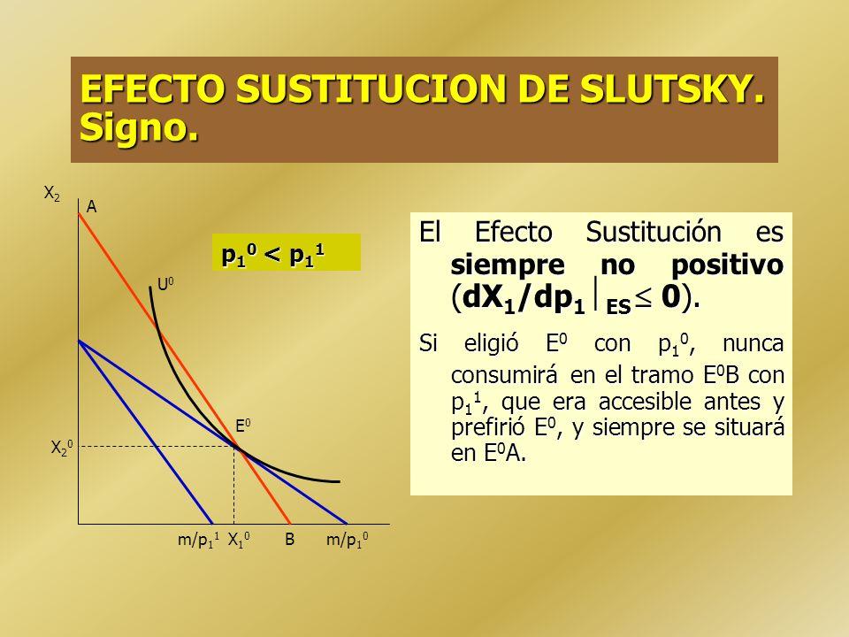 Efecto Sustitución = AB Efecto Renta = BC Efecto Total = AC X1X1 p11 p11 > p10p10 X2X2 X1X1 m/p 1 0 U0U0 U2U2 A B U1U1 C X10X10 X 1 ES X11X11 X20X20 m/p 1 1 EFECTO SUSTITUCION DE SLUTSKY Y EFECTO RENTA.