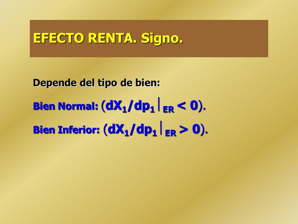 El Efecto Sustitución es siempre no positivo (dX 1 /dp 1 ES 0). Si eligió E 0 con p 1 0, nunca consumirá en el tramo E 0 B con p 1 1, que era accesibl