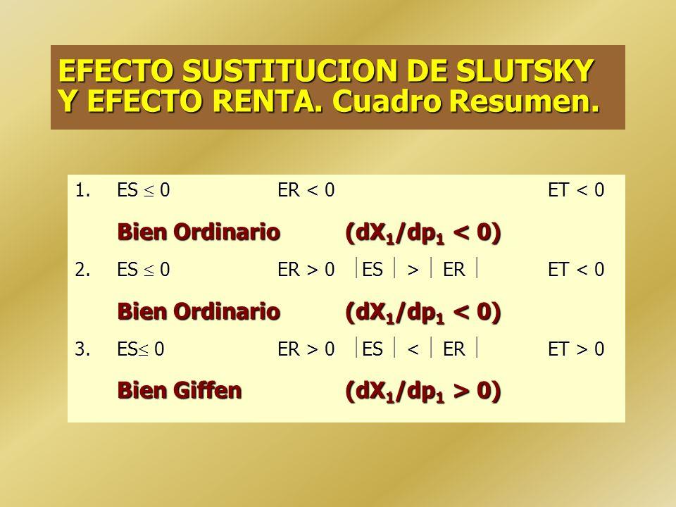 EFECTO RENTA. Signo. Depende del tipo de bien: Bien Normal: (dX 1 /dp 1 ER < 0). Bien Inferior: (dX 1 /dp 1 ER > 0).