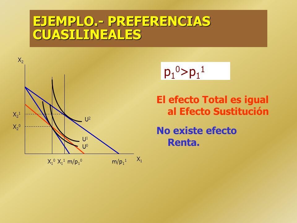 EJEMPLO.- BIENES COMPLEMENTARIOS PERFECTOS No existe efecto Sustitución. El efecto Total es igual al Efecto Renta X2X2 X21X21 X20X20 X1X1 X10X10 X11X1