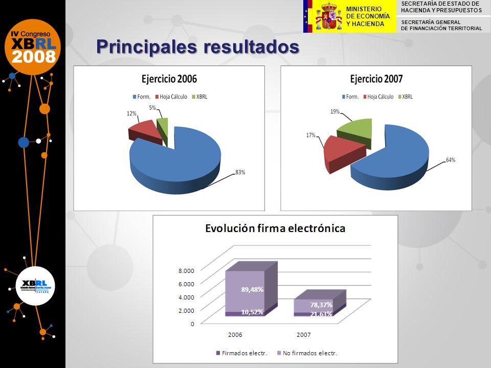 Principales resultados 10,52% 21,63% 89,48% 78,37% SECRETARÍA DE ESTADO DE HACIENDA Y PRESUPUESTOS SECRETARÍA GENERAL DE FINANCIACIÓN TERRITORIAL MINI