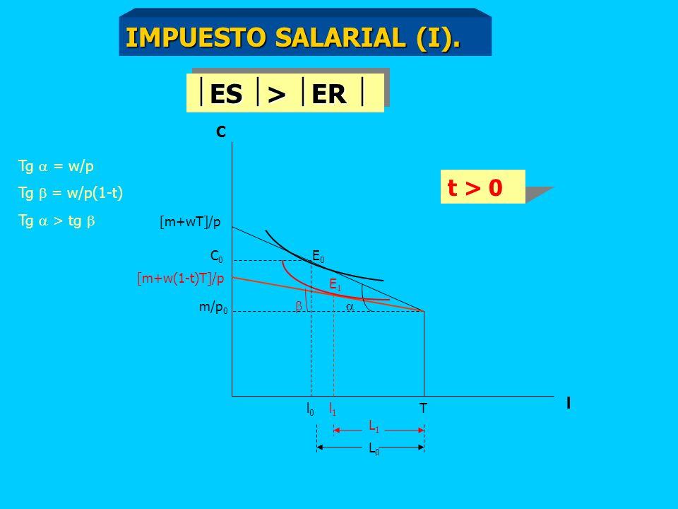 FORMA PERVERSA DE LA CURVA DE OFERTA DE TRABAJO Si ES > ER L/ w > 0. Si ES < ER L/ w < 0. Si ES > ER L/ w > 0. Si ES < ER L/ w < 0. L Trabajo w salari