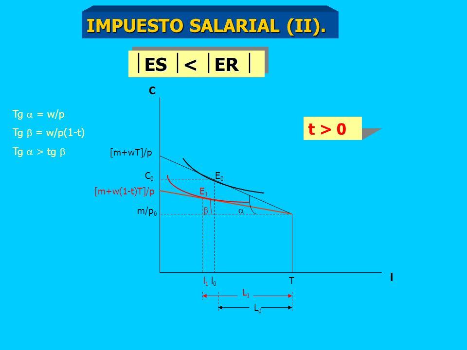 C [m+wT]/p m/p 0 T l l0l0 C0C0 [m+w(1-t)T]/p l1l1 Tg = w/p Tg = w/p(1-t) Tg > tg t > 0 L0L0 L1L1 E0E0 E1E1 ES > ER ES > ER IMPUESTO SALARIAL (I).