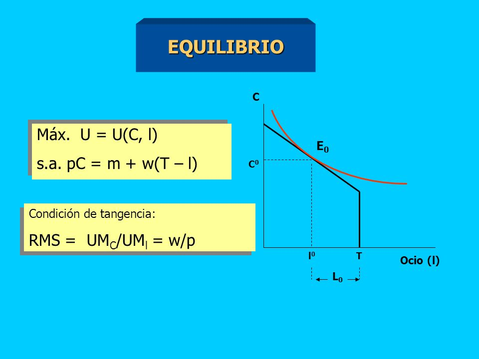 FUNCION DE UTILIDAD. Recoge la relación, en términos de bienestar, entre el consumo y el ocio. U = U(C,l) Recoge la relación, en términos de bienestar