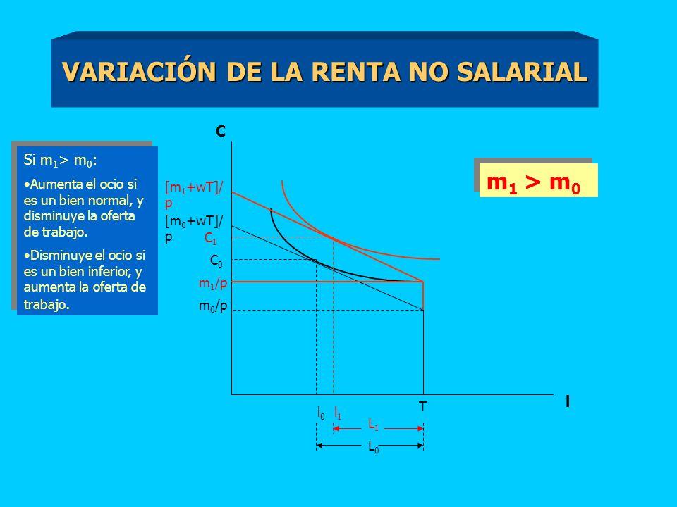 VARIACIÓN DE LA RENTA NO SALARIAL C [m 0 +wT]/ p m 0 /p T l l0l0 C0C0 m 1 /p [m 1 +wT]/ p C1C1 l1l1 Si m 1 > m 0 : Aumenta el ocio si es un bien normal, y disminuye la oferta de trabajo.