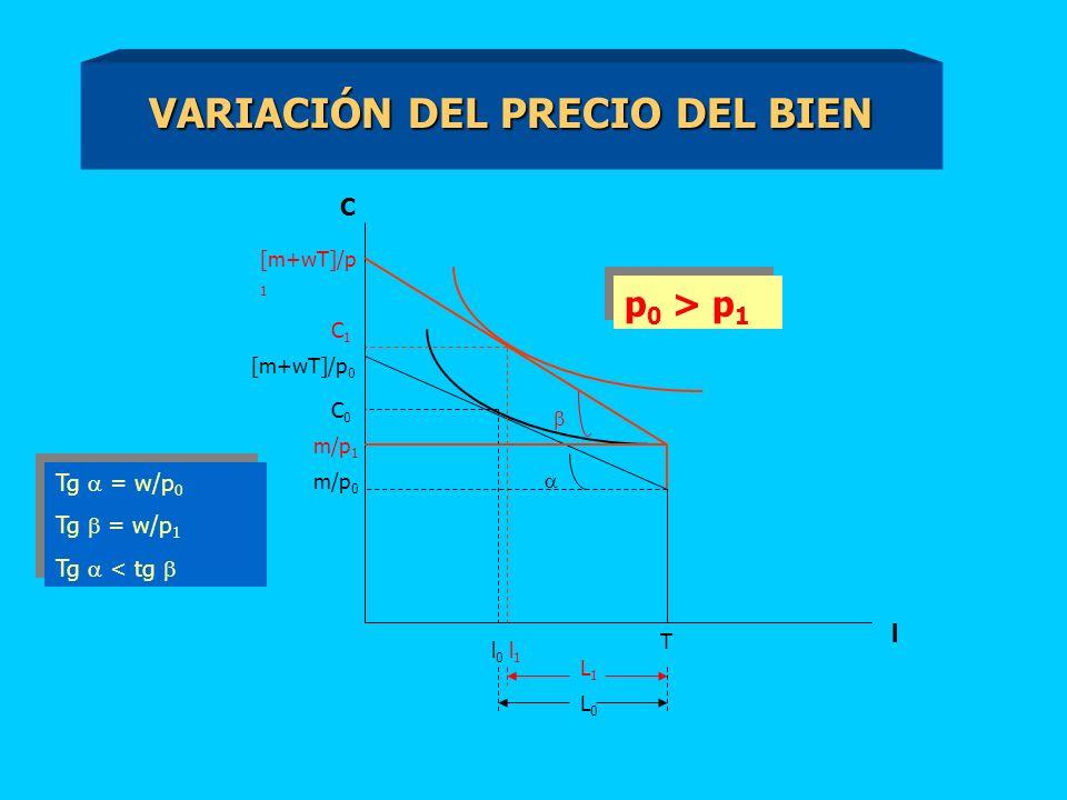 VARIACIÓN DEL PRECIO DEL BIEN C [m+wT]/p 0 m/p 0 T l l0l0 C0C0 m/p 1 [m+wT]/p 1 C1C1 l1l1 Tg = w/p 0 Tg = w/p 1 Tg < tg Tg = w/p 0 Tg = w/p 1 Tg < tg p 0 > p 1 L0L0 L1L1