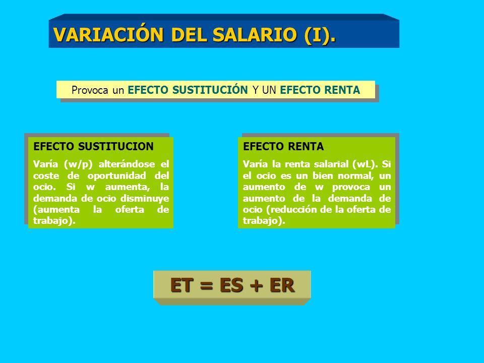 ET = ES + ER Provoca un EFECTO SUSTITUCIÓN Y UN EFECTO RENTA EFECTO SUSTITUCION Varía (w/p) alterándose el coste de oportunidad del ocio.
