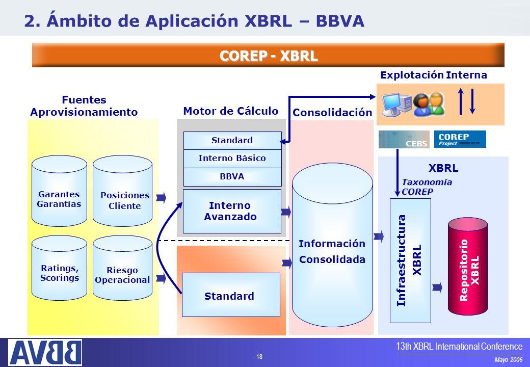 - 18 - Mayo 2006 13th XBRL International Conference COREP - XBRL 2. Ámbito de Aplicación XBRL – BBVA Garantes Garantías Ratings, Scorings Riesgo Opera