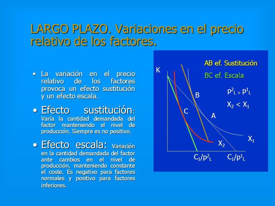 LARGO PLAZO. Factores Normales e Inferiores. Factores Inferiores: Su demanda decrece (crece) cuando aumenta (disminuye) el nivel de producto. Factores