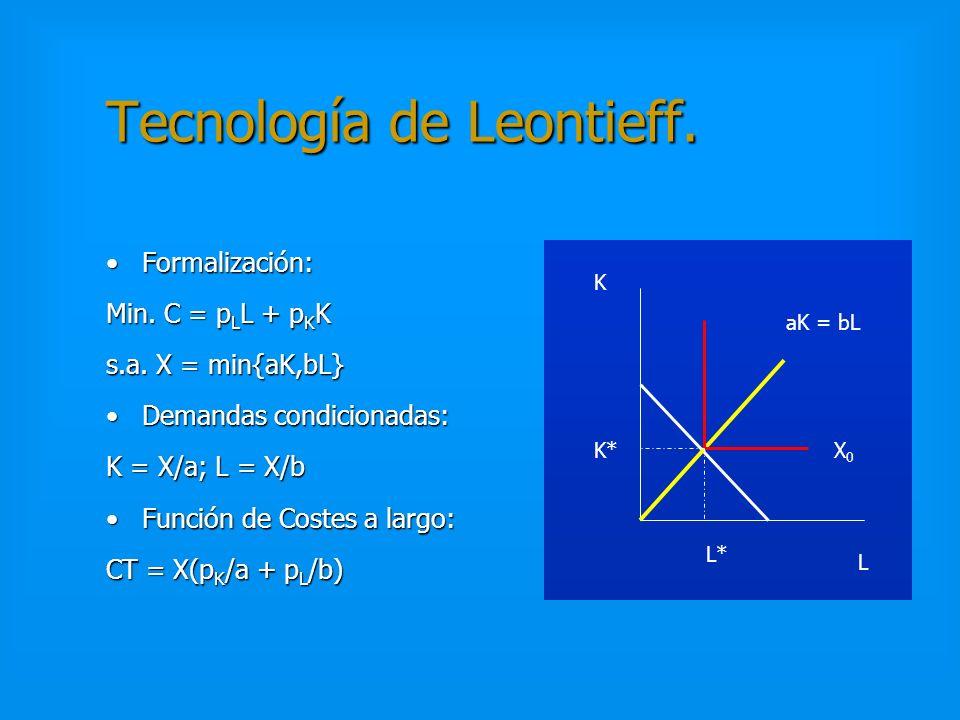 CORTO PLAZO. Ejemplo. RELACION ENTRE LOS COSTES A CORTO Y LARGO PLAZO X = 16; p K = p L = 1 CT C = 5 + 16/5 = 41/5 >CT L = 8 X = 25; p K = p L = 1 CT