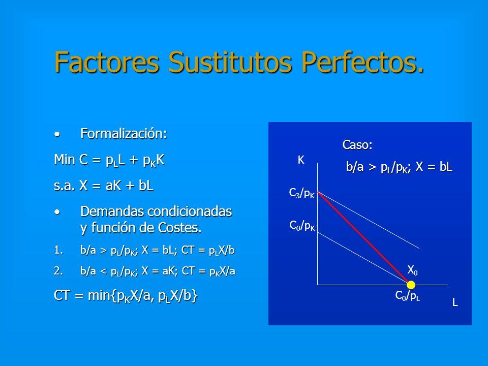Tecnología de Leontieff. Formalización:Formalización: Min. C = p L L + p K K s.a. X = min{aK,bL} Demandas condicionadas:Demandas condicionadas: K = X/