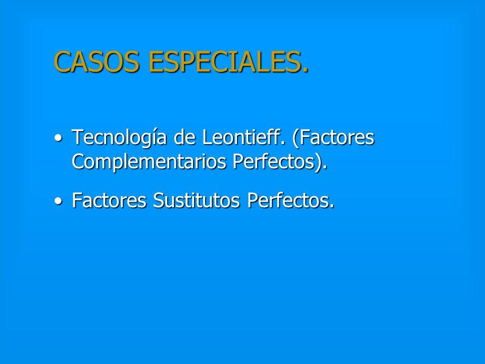 MINIZACION DE COSTES A CORTO PLAZO (resumen). Senda de Expansión del Producto. Demanda del factor variable.Senda de Expansión del Producto. Demanda de