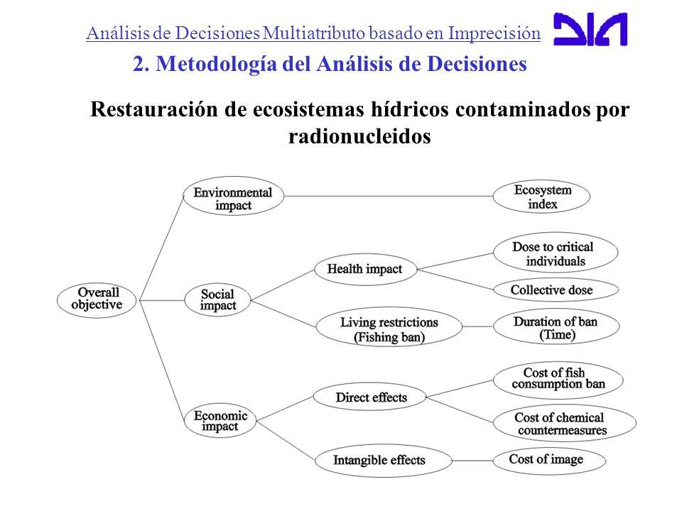 Análisis de Decisiones Multiatributo basado en Imprecisión 2. Metodología del Análisis de Decisiones Restauración de ecosistemas hídricos contaminados