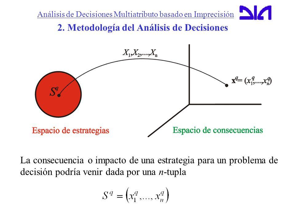 Análisis de Decisiones Multiatributo basado en Imprecisión 2. Metodología del Análisis de Decisiones La consecuencia o impacto de una estrategia para