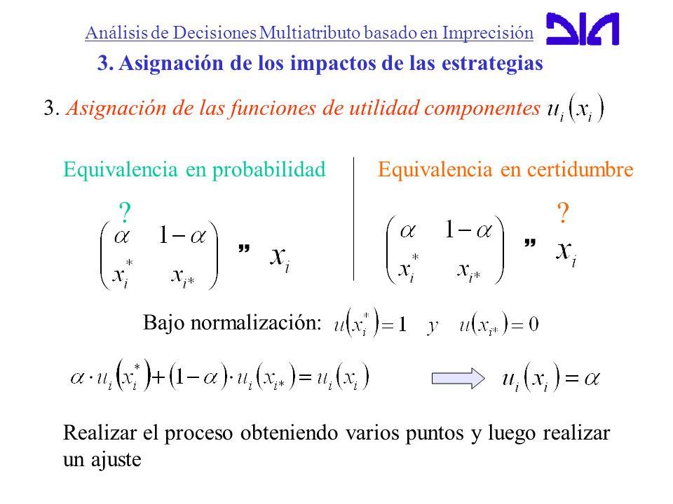Análisis de Decisiones Multiatributo basado en Imprecisión 3. Asignación de los impactos de las estrategias 3. Asignación de las funciones de utilidad