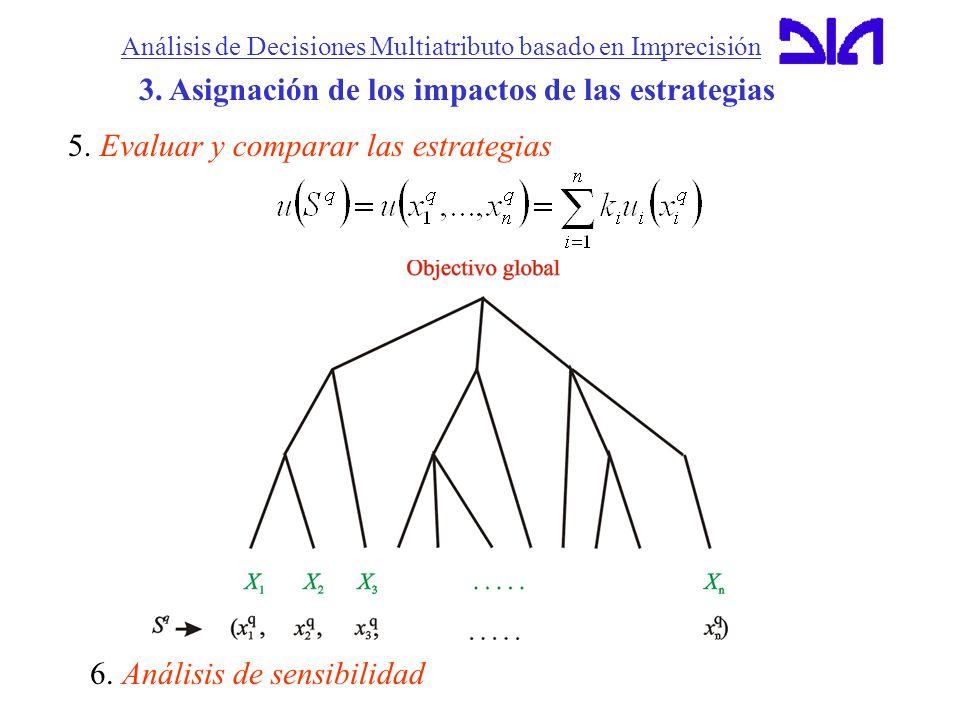 Análisis de Decisiones Multiatributo basado en Imprecisión 3. Asignación de los impactos de las estrategias 5. Evaluar y comparar las estrategias 6. A